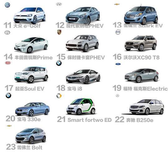 照旧老美有钱,2016年美国电动车销量排行
