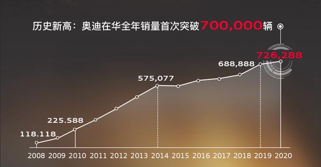 """安世豪:三年达成100万辆 再启奥迪在华""""黄金十年"""""""