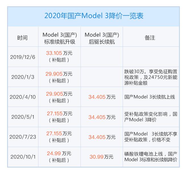 新浪汽车年终盘点:2020新能源领域这十大事件你还记得吗?